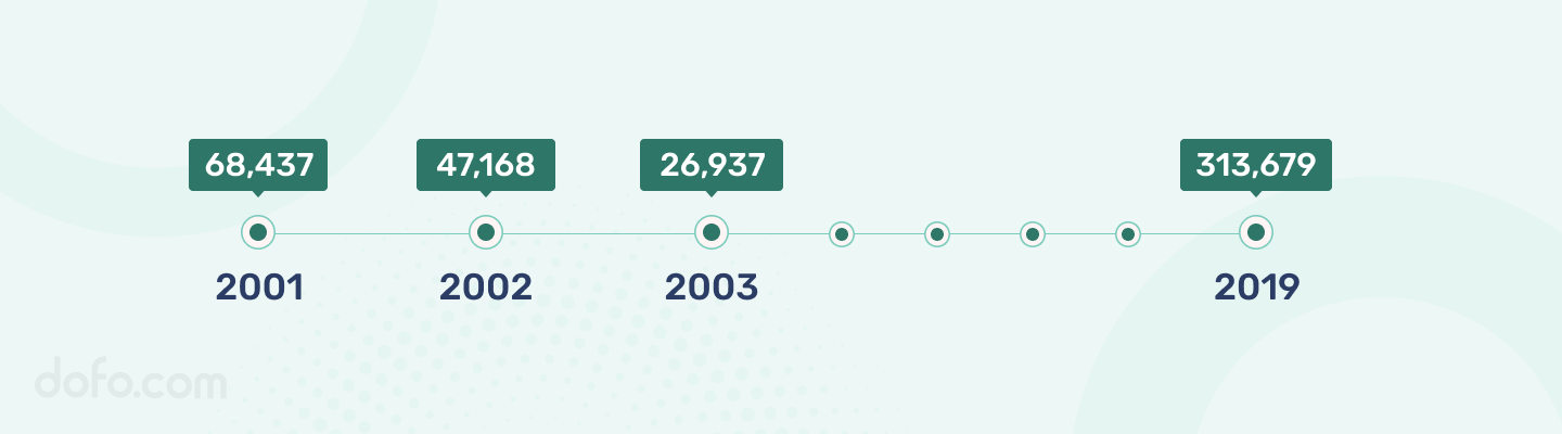 .BIZ Registered Domain Name Count by Years