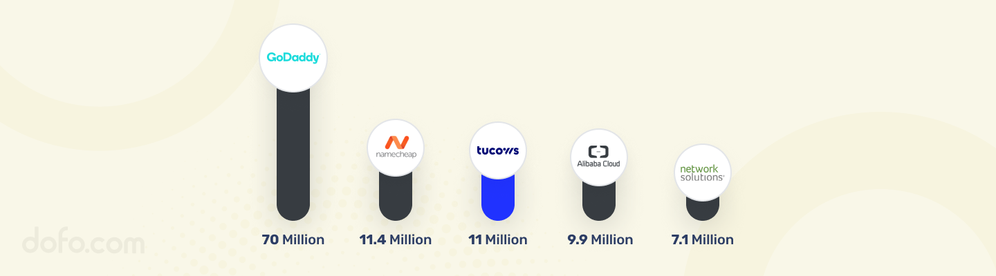 Tucows has more than 11 million domain names under control, making it the third-biggest registrar in the world.