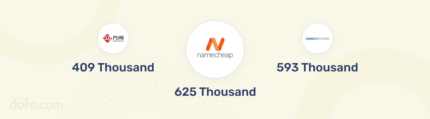 Namecheap is the registrar with most .XYZ registration with more than 625 thousand registered domain names.