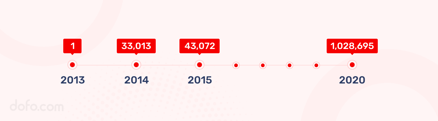 XYZ domains registered each year