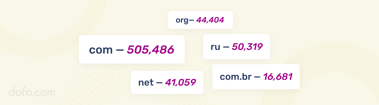 Top Websites by Domain Extension